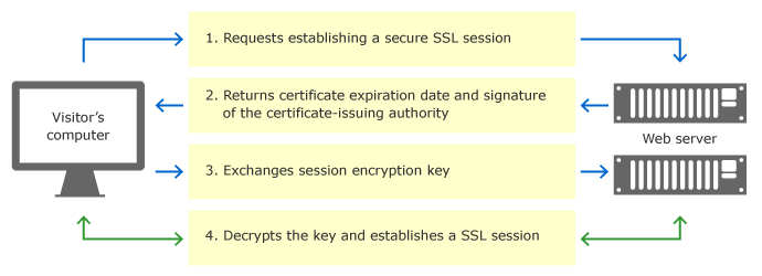 SSL certificates by SuperHosting.BG